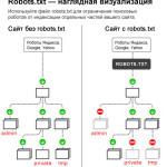 Составляем правильный robots txt для wordpress