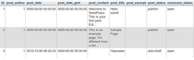 примеры таблиц базы данных вордпресс